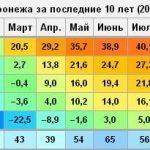 Назад в прошлое — климат в Воронеже